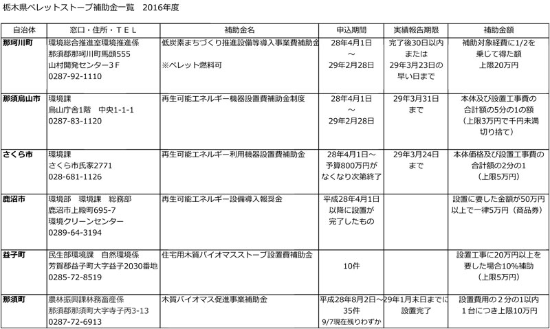 栃木県ペレットストーブ補助金一覧 2016年